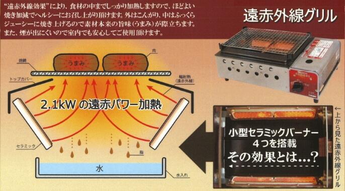 ニチネン 遠赤外線グリル カセットボンベ式 CCI-101の仕組み