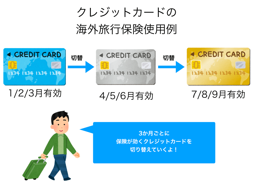 クレジットカード付帯の海外旅行保険の解説